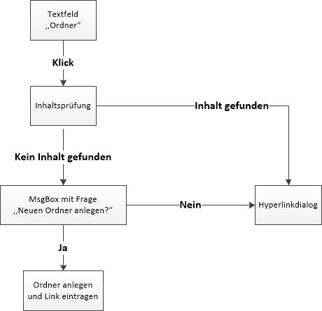 Anlegeroutine beim Klicken auf das Hyperlink Textfeld